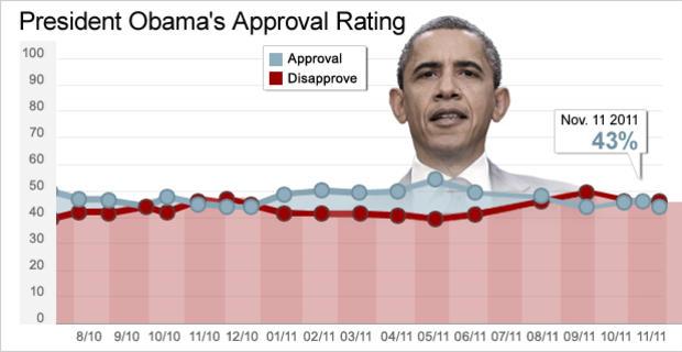 Chart - Obama Approval