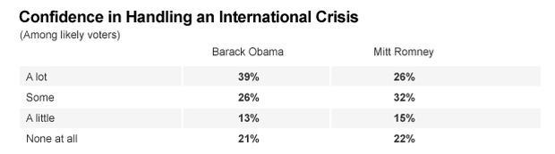 Chart - International Crisis