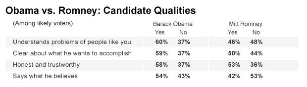 Chart - Candidate Qualities