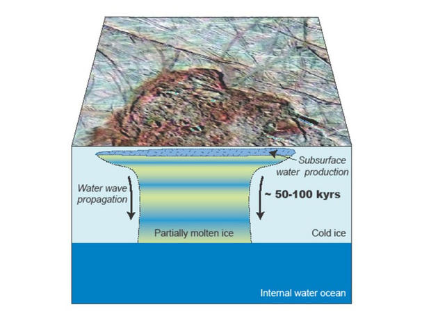 Water near Europa'»s surface migrates downwards toward an ocean.