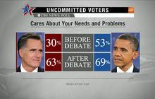 CBS News instant poll: Romney wins first presidential debate