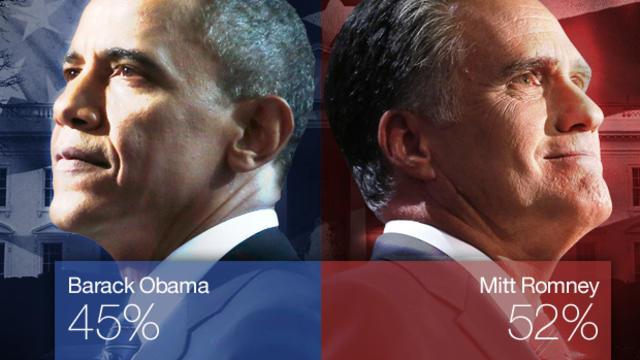 Romney Obama Poll 52 45