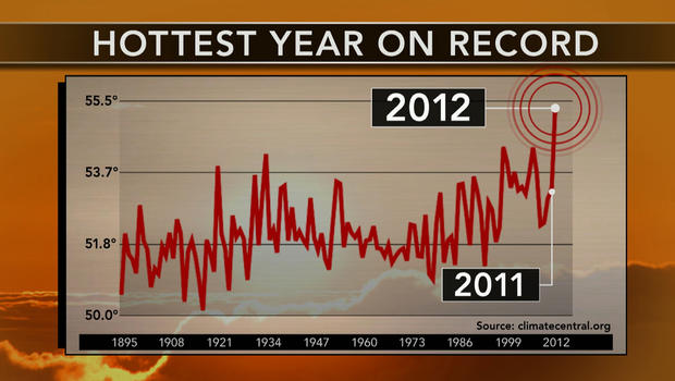Extreme weather: 2012 climate trends