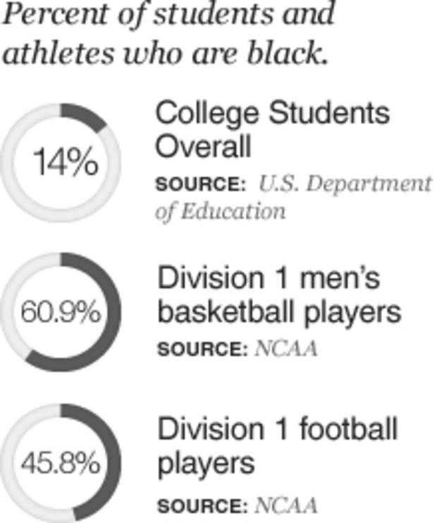 chart black college athletes NCAA