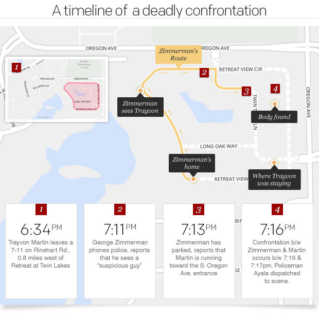 Trayvon Martin Shooting: A Timeline Of Events