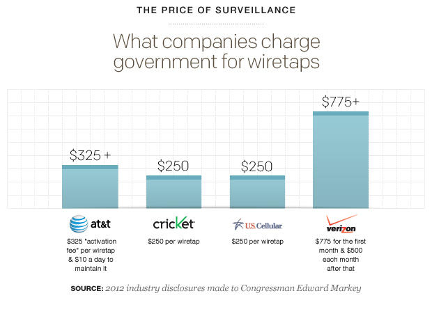 Verizon, AT&T get most bucks from feds for wiretaps - CBS News