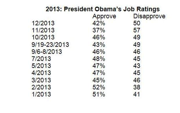 obama approval chart - year end.JPG