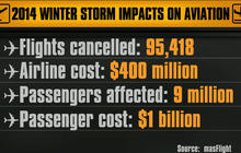 Cost of flight cancellations: $1.4B