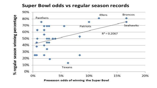 Pre-season super bowl odds.jpg