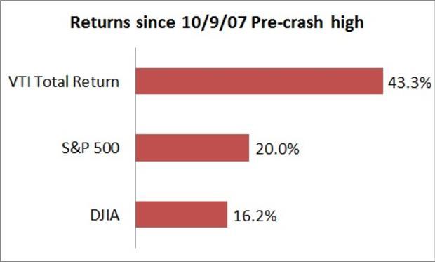 stocks-since-pre-crash-high.jpg