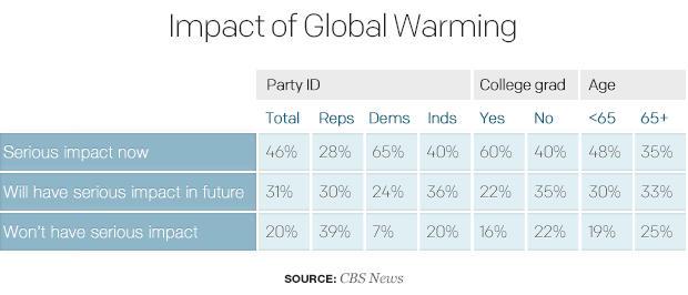 impact-of-global-warmingtable.jpg