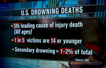 """""""Secondary drowning"""" can kill hours after leaving the pool"""