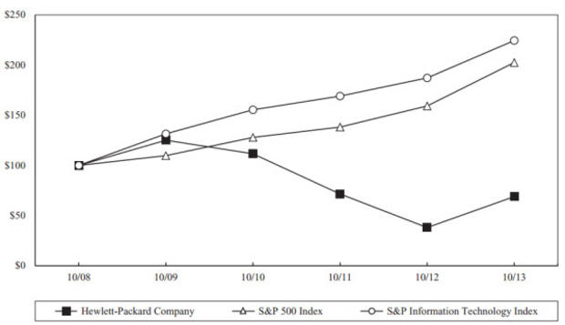 hp-stock-performance.jpg