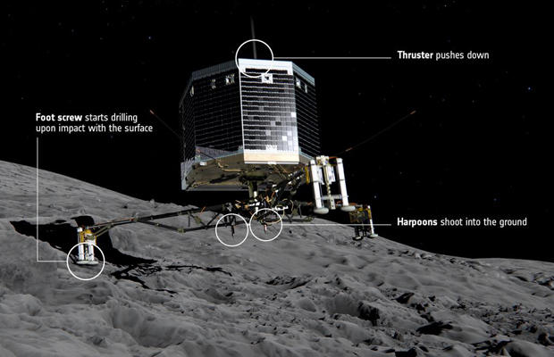 The European Space Agency's 220-pound Philae lander