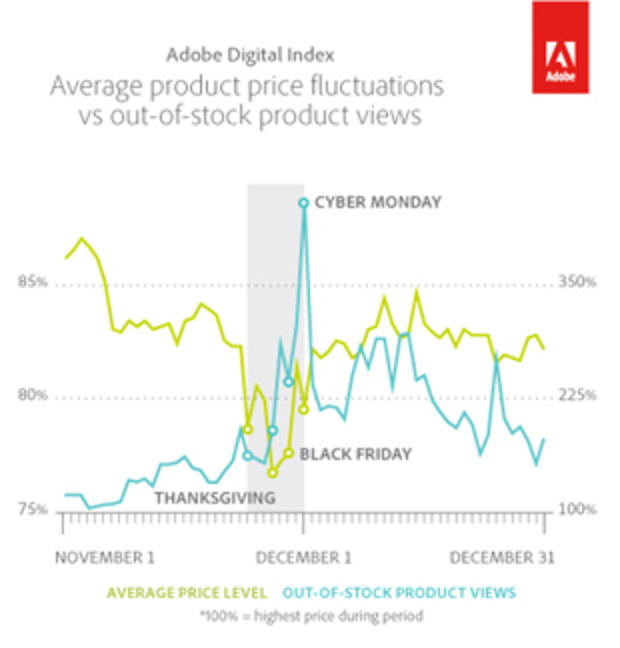 avg-product-price-fluctuations-vs-out-of-stock-product-viewshr.jpg