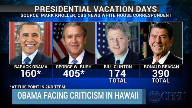 Compared To Past Presidents Obama Takes Few Vacations