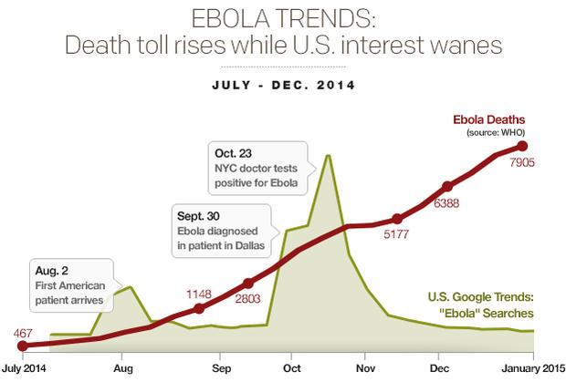 ebola-trendsdeath-toll-rises-while-us-interest-wanesv04.jpg