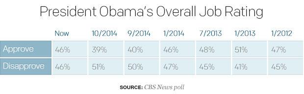 president-obamas-overall-job-rating-2.jpg