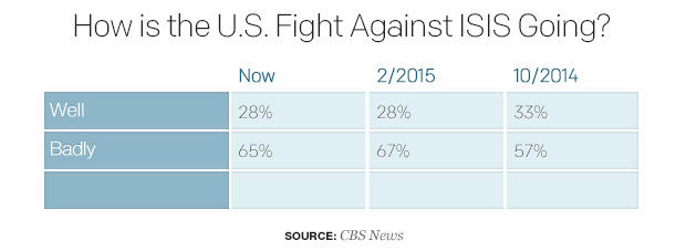 how-is-the-u-s-fight-against-isis-going.jpg