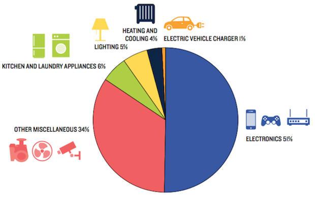 always-on-electrical-usage.jpg
