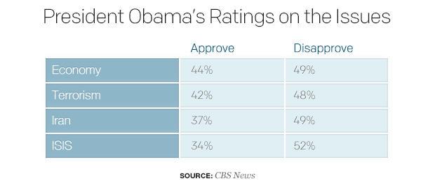president-obamas-ratings-on-the-issues.jpg