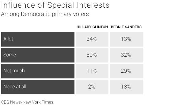 05-influence-of-special-interests.jpg