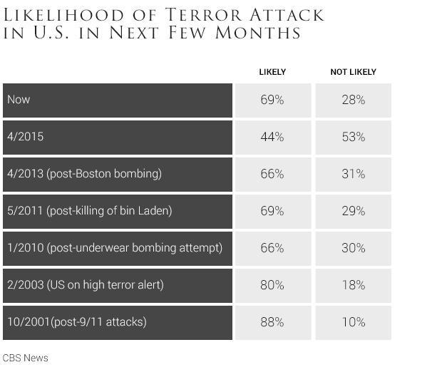 01-likelihood-of-terror-attack-in-us-in-next-few-months2.jpg