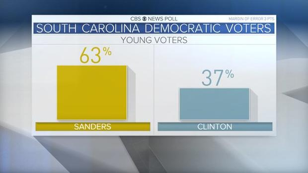 sc-dem-primary-young-voters.jpg