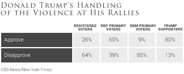 06donald-trumps-handling-of-the-violence-at-his-rallies.jpg