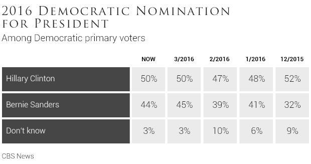 2016democraticnominationforpresidenttable-1.jpg