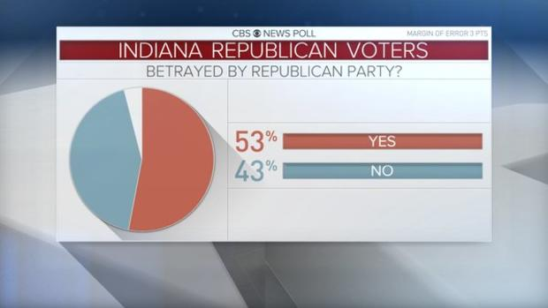 indiana-gop-graphic-betrayed-by-gop.jpg