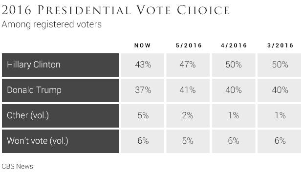 012016-presidential-vote-choice-1.jpg