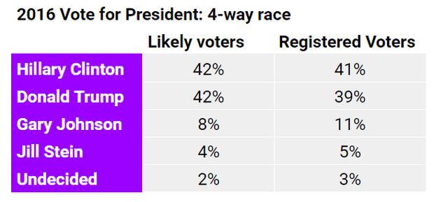 2016-vote-4-way-race.png