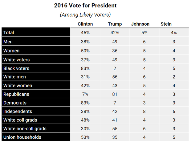 2016-vote-breakdown.png