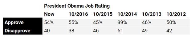 obama-job-rating.png