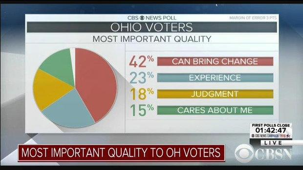 ohiovotersimportantquality1108.jpg