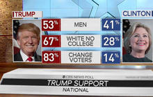 Key pillars of Donald Trump's presidential victory
