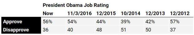obama-approval-dec.png
