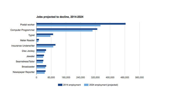 Projected decline in certain jobs, absolute numbers