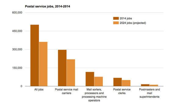 Decline in postal jobs