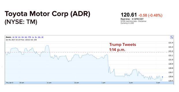 toyota-stock-tweet.jpg