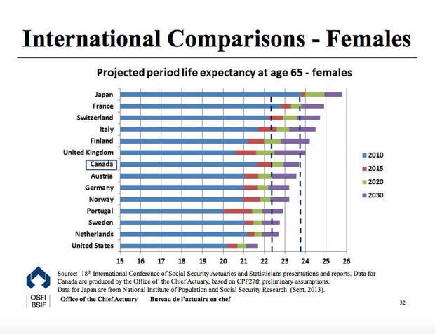 life-expectancies-femaie.jpg