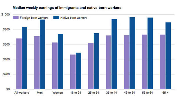 What's immigration's real impact on U S  wages? - CBS News