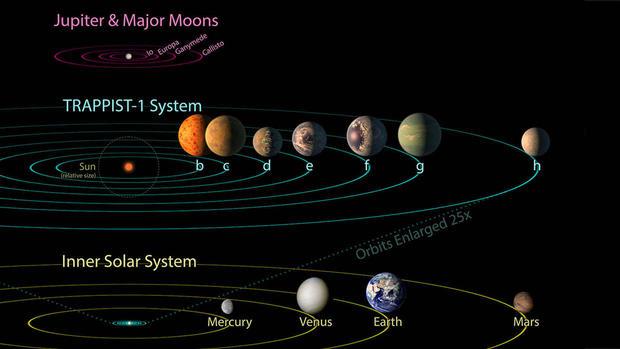 Treasure trove of new planets found