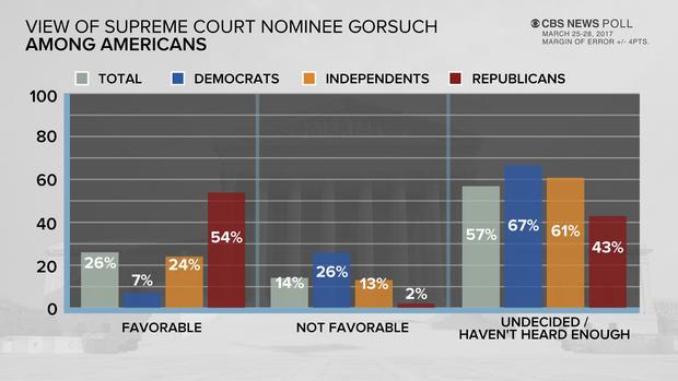 gorsuch-view-poll.jpg