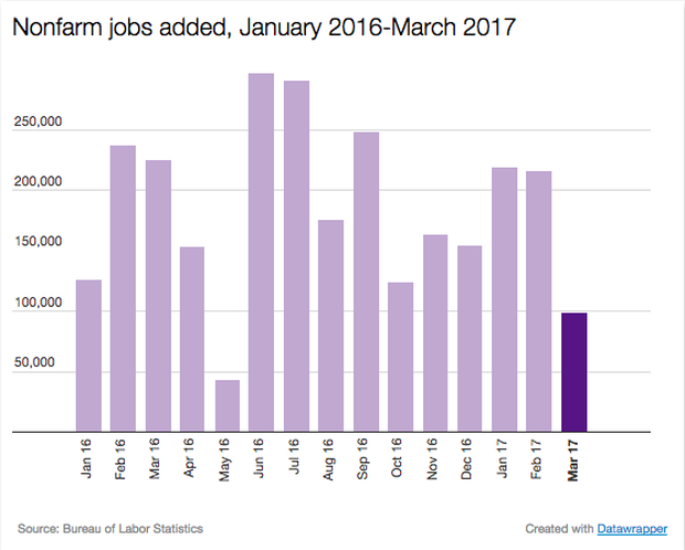 jobs-march17.png