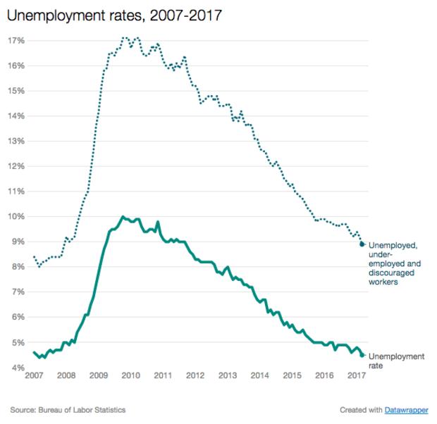 unemployment-march17.png