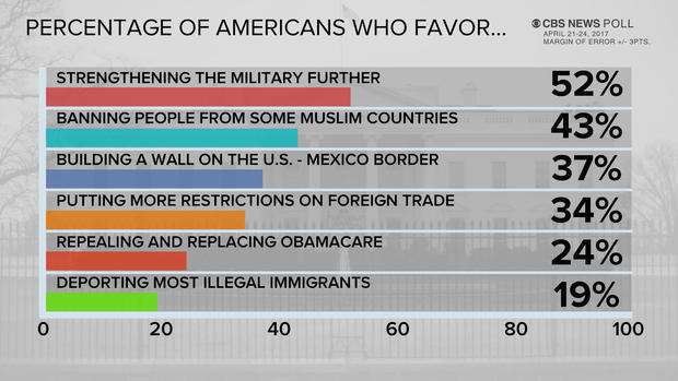 How Many Americans Favor The Travel Ban
