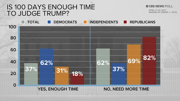 100-days-enough-poll-0426.jpg