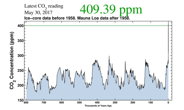 800kyr-of-co2.png